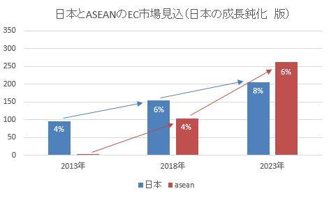 EC市場規模見込_日本保守