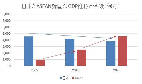 GDP推移_保守