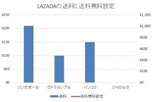 LAZADA送料グラフ