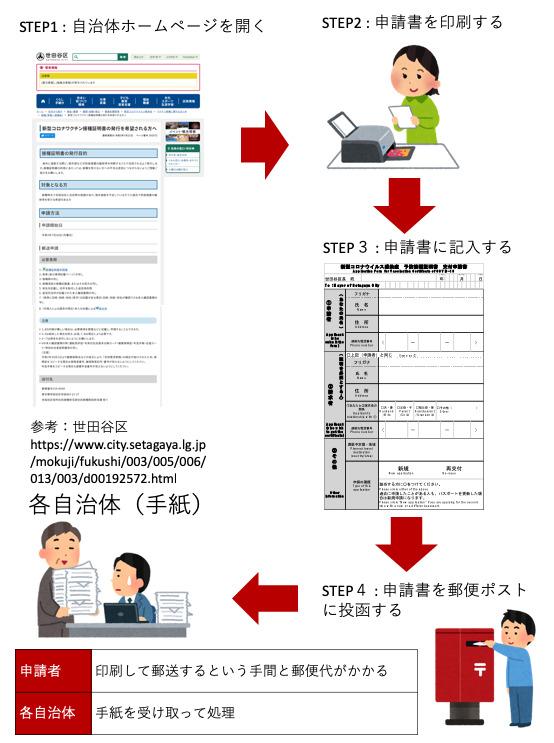 ワクチンパスポート申請の流れ4ステップ