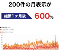 整骨院 200件月の表示が月1200件へ増加