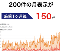 税理士事務所 200件月の表示が月1200件へ増加