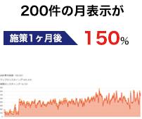 居酒屋 200件月の表示が月1200件へ増加