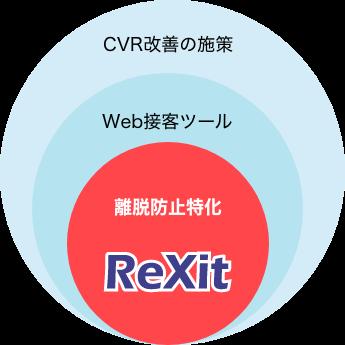 ReXit
