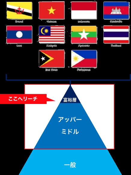 東南アジアのアッパーミドル向け
