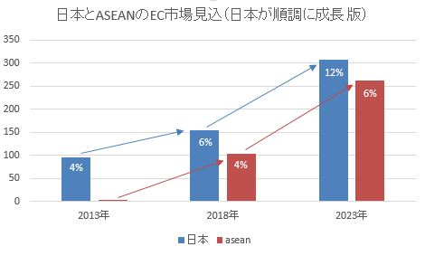 EC市場規模見込_日本楽観