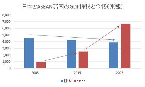 GDP推移_楽観