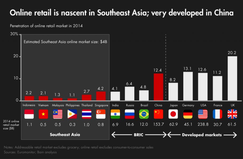 東南アジア2014EC化率
