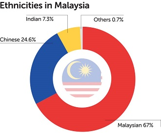Ethnicities_in_Malaysia